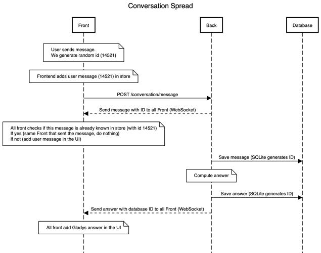 gladys_conversation