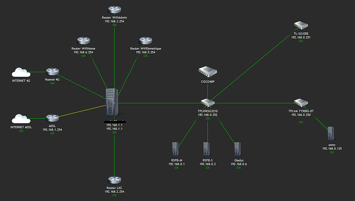 ovh_%20Network%20maps